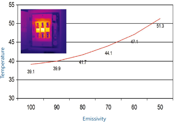 emissivity-graph
